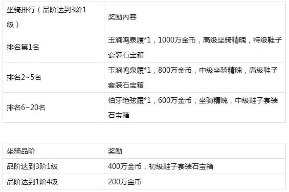 说明:https://image.9game.cn/2018/1/19/19229490.png